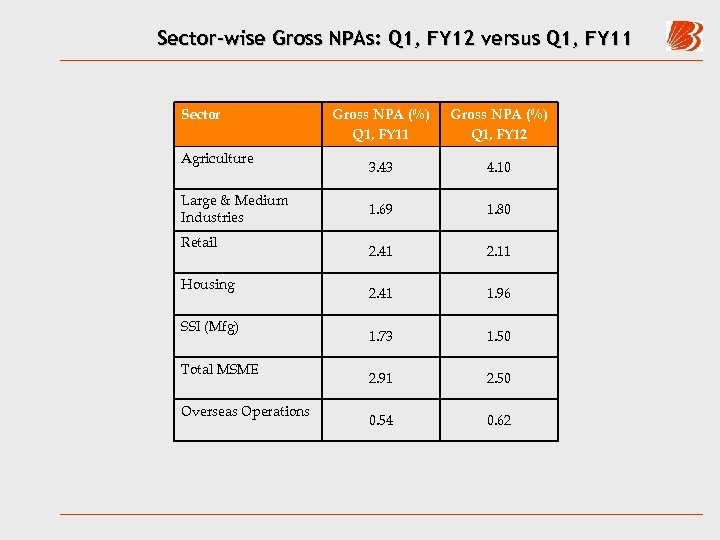 Sector-wise Gross NPAs: Q 1, FY 12 versus Q 1, FY 11 Sector Agriculture