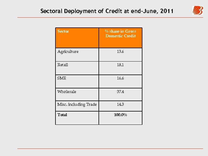 Sectoral Deployment of Credit at end-June, 2011 Sector % share in Gross Domestic Credit