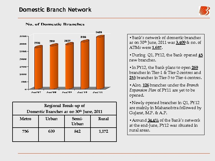 Domestic Branch Network • Bank's network of domestic branches as on 30 th June,