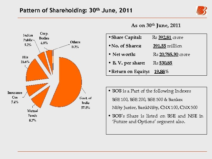 Pattern of Shareholding: 30 th June, 2011 As on 30 th June, 2011 •