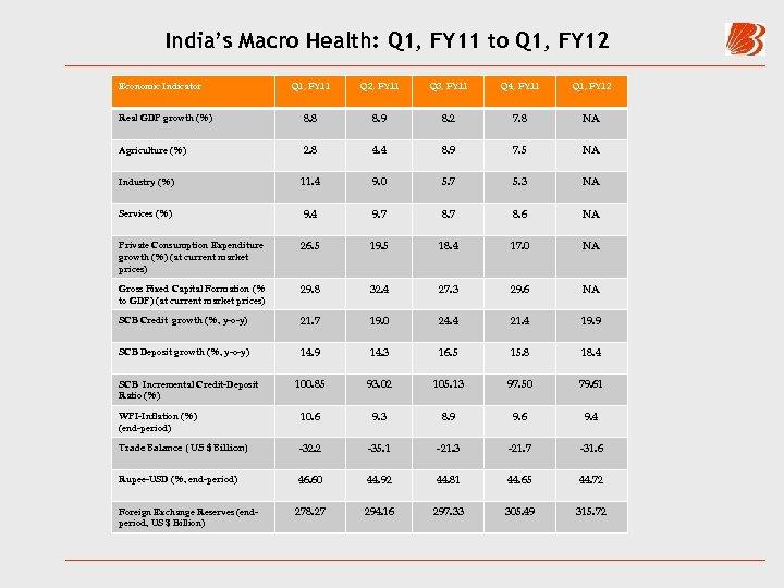 India's Macro Health: Q 1, FY 11 to Q 1, FY 12 Q 1,
