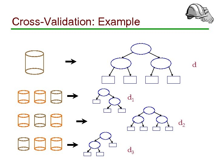 Cross-Validation: Example d d 1 d 2 d 3