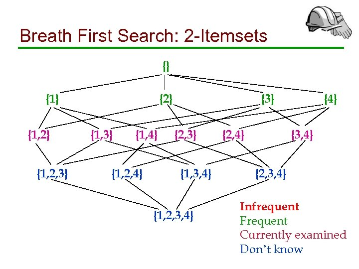 Breath First Search: 2 -Itemsets {} {1, 2} {1, 2, 3} {2} {1, 3}