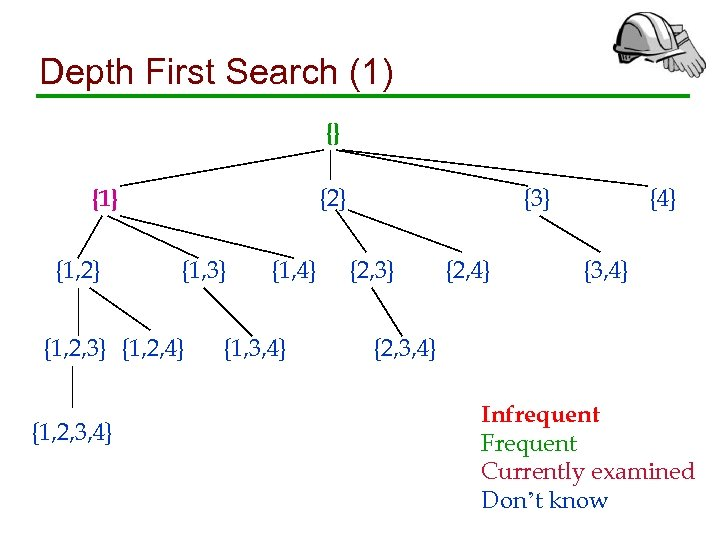 Depth First Search (1) {} {2} {1, 3} {1, 2, 4} {1, 2, 3,
