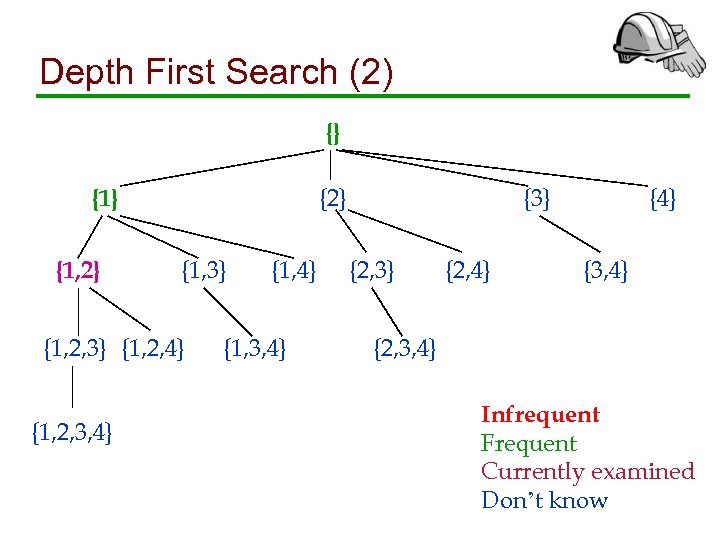 Depth First Search (2) {} {2} {1, 3} {1, 2, 4} {1, 2, 3,