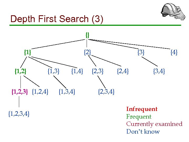 Depth First Search (3) {} {2} {1, 3} {1, 2, 4} {1, 2, 3,