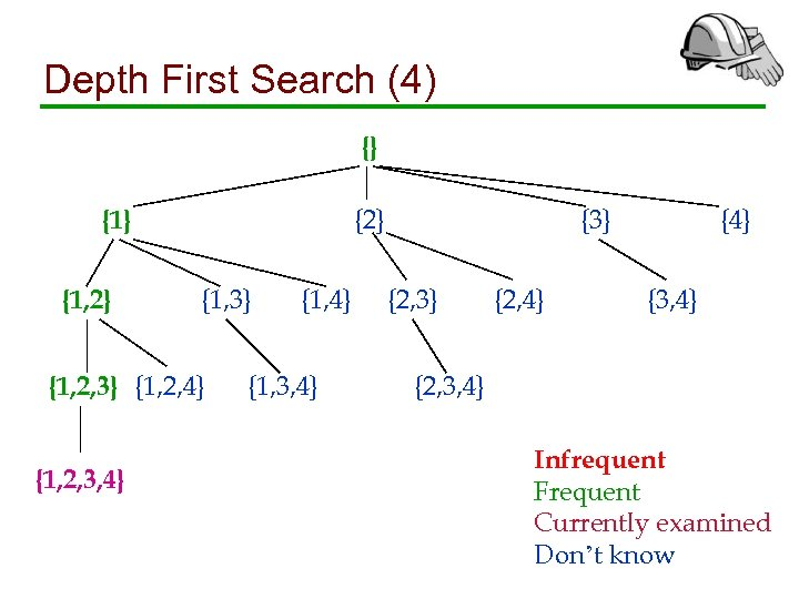 Depth First Search (4) {} {2} {1, 3} {1, 2, 4} {1, 2, 3,