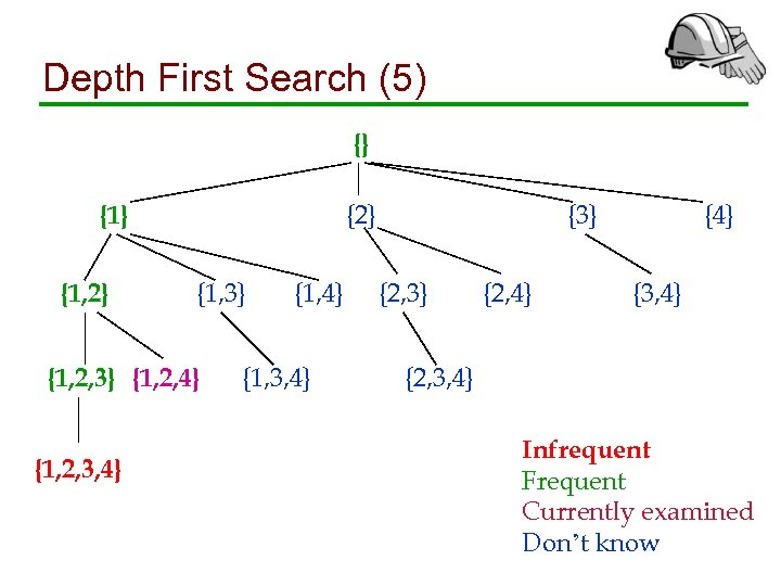 Depth First Search (5) {} {2} {1, 3} {1, 2, 4} {1, 2, 3,