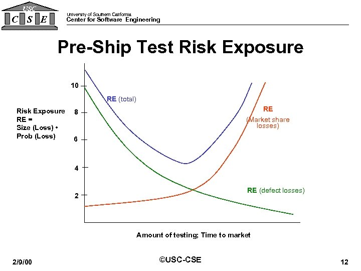 USC University of Southern California C S E Center for Software Engineering Pre-Ship Test