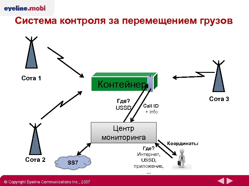 Система контроля за перемещением грузов Сота 1 Контейнер Где? USSD Сота 3 Call ID