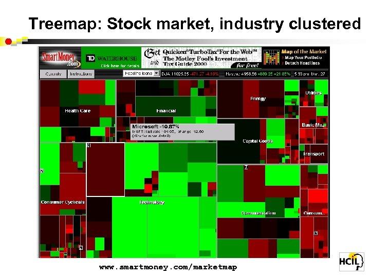 Treemap: Stock market, industry clustered www. smartmoney. com/marketmap