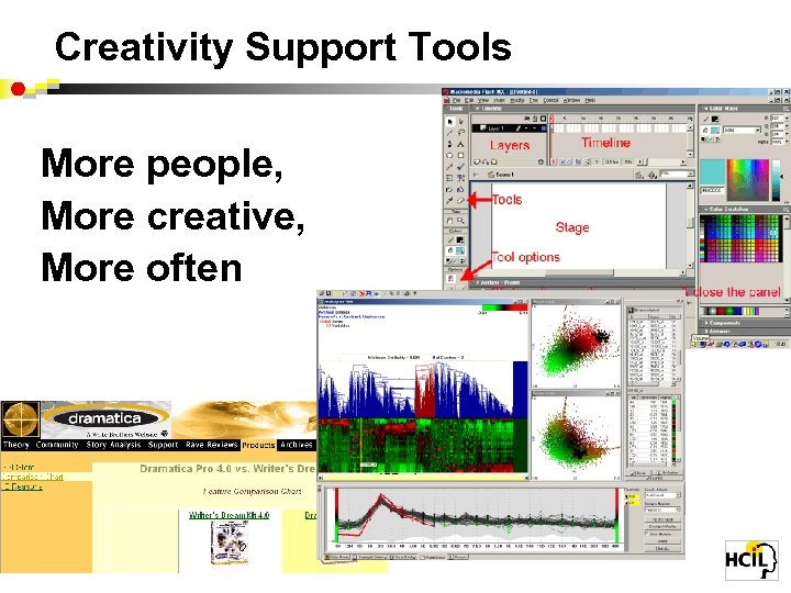 Creativity Support Tools More people, More creative, More often