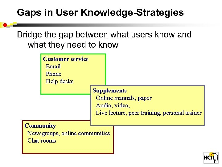 Gaps in User Knowledge-Strategies Bridge the gap between what users know and what they
