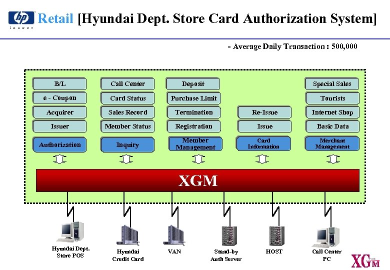 Retail [Hyundai Dept. Store Card Authorization System] - Average Daily Transaction : 500, 000