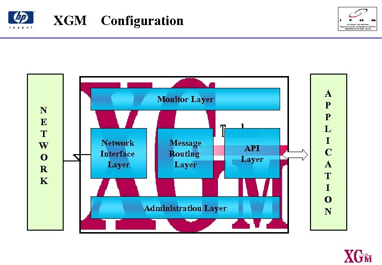XGM Configuration Monitor Layer N E T W O R K Network Interface Layer