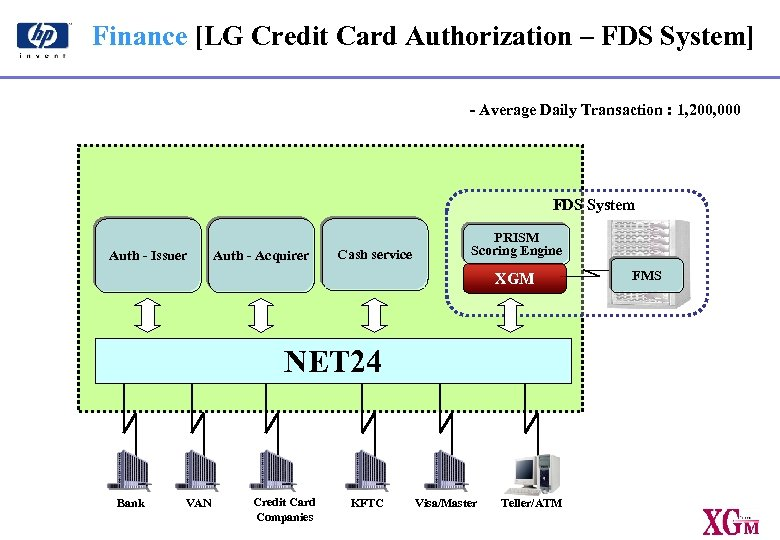 Finance [LG Credit Card Authorization – FDS System] - Average Daily Transaction : 1,