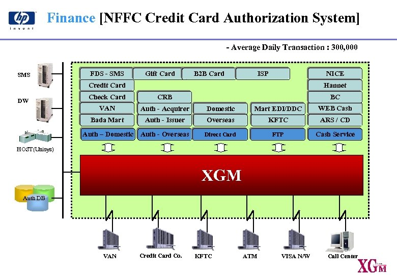 Finance [NFFC Credit Card Authorization System] - Average Daily Transaction : 300, 000 SMS