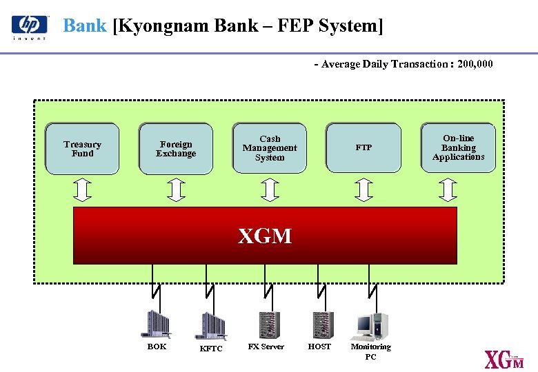 Bank [Kyongnam Bank – FEP System] - Average Daily Transaction : 200, 000 Treasury