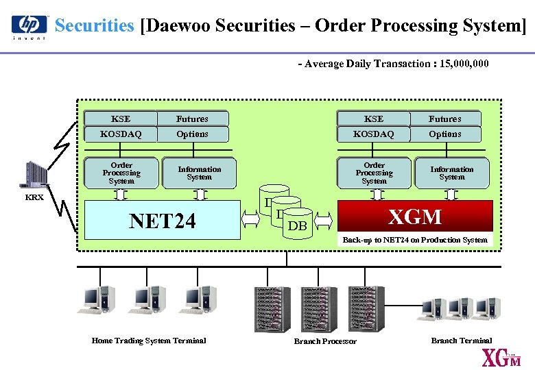 Securities [Daewoo Securities – Order Processing System] - Average Daily Transaction : 15, 000