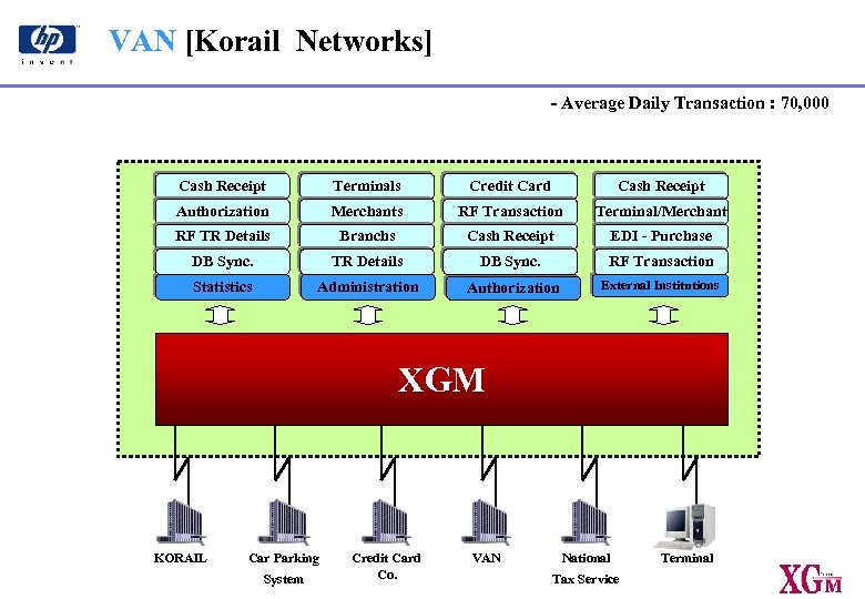 VAN [Korail Networks] - Average Daily Transaction : 70, 000 Cash Receipt Terminals Credit