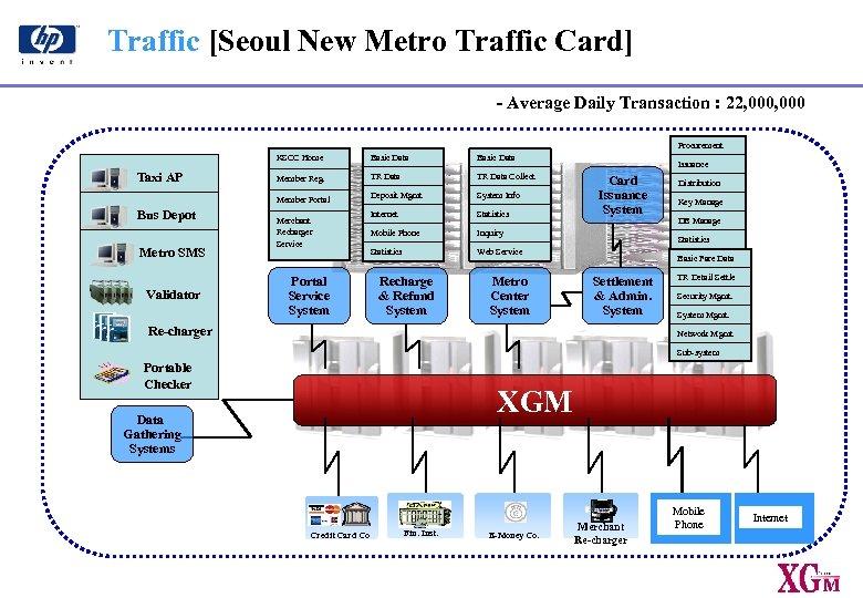 Traffic [Seoul New Metro Traffic Card] - Average Daily Transaction : 22, 000 Procurement