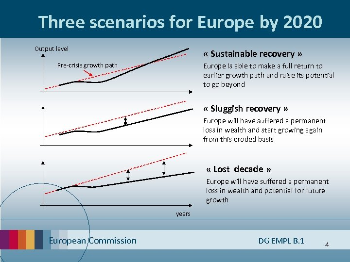 Three scenarios for Europe by 2020 Output level « Sustainable recovery » Europe is