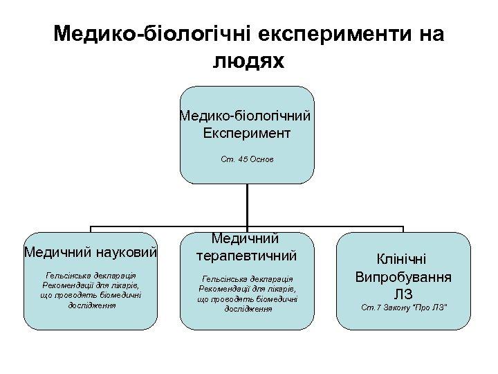 Медико-біологічні експерименти на людях Медико-біологічний Експеримент Ст. 45 Основ Медичний науковий Медичний терапевтичний Гельсінська