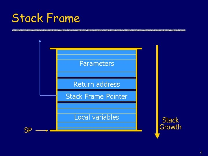 Stack Frame Parameters Return address Stack Frame Pointer Local variables SP Stack Growth 6