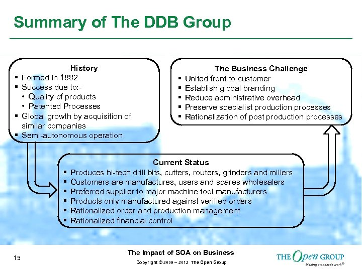 Summary of The DDB Group § § History Formed in 1882 Success due to: