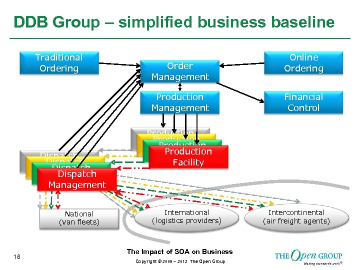 DDB Group – simplified business baseline Traditional Ordering Order Management Production Management Dispatch Management
