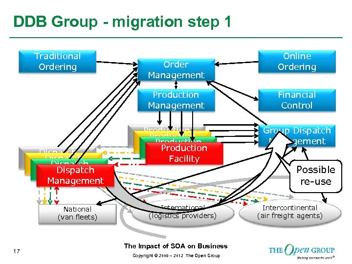 DDB Group - migration step 1 Traditional Ordering Order Management Online Ordering Production Management