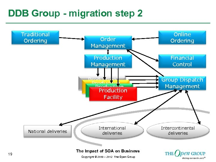 DDB Group - migration step 2 Traditional Ordering Order Management Online Ordering Production Management