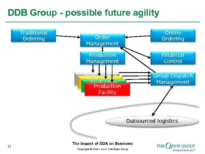 DDB Group - possible future agility Traditional Ordering Online Ordering Order Management Production Management