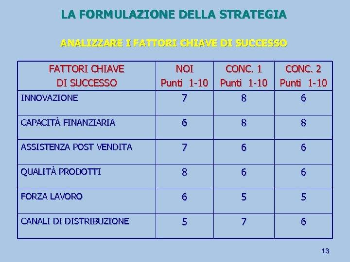 LA FORMULAZIONE DELLA STRATEGIA ANALIZZARE I FATTORI CHIAVE DI SUCCESSO NOI Punti 1 -10