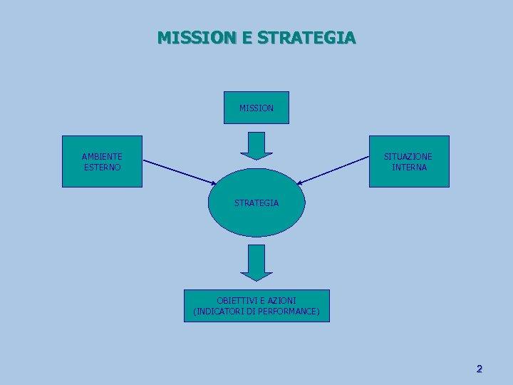 MISSION E STRATEGIA MISSION AMBIENTE ESTERNO SITUAZIONE INTERNA STRATEGIA OBIETTIVI E AZIONI (INDICATORI DI