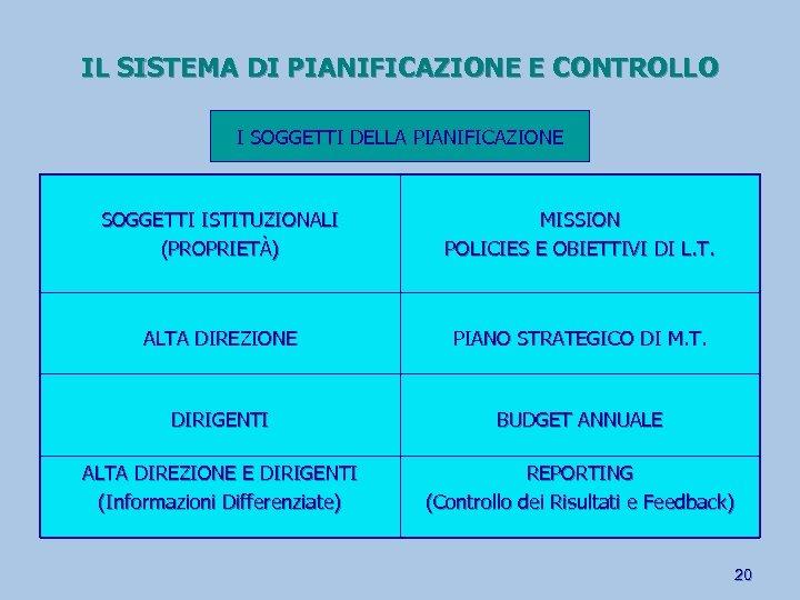IL SISTEMA DI PIANIFICAZIONE E CONTROLLO I SOGGETTI DELLA PIANIFICAZIONE SOGGETTI ISTITUZIONALI (PROPRIETÀ) MISSION