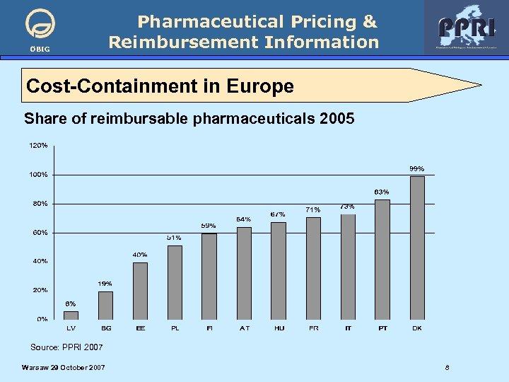 ÖBIG Pharmaceutical Pricing & Reimbursement Information Cost-Containment in Europe Share of reimbursable pharmaceuticals 2005