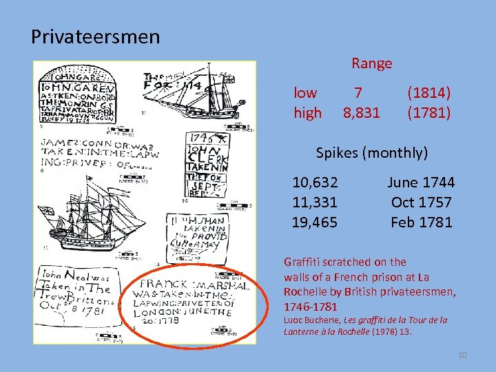 Privateersmen Range low high 7 8, 831 (1814) (1781) Spikes (monthly) 10, 632 11,