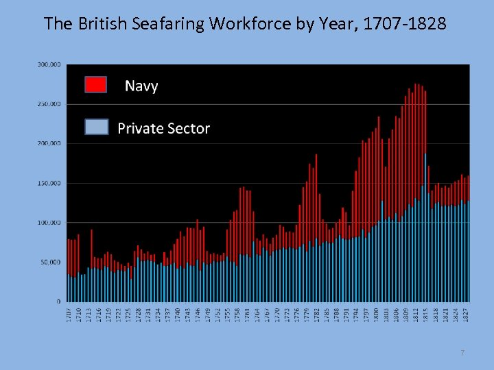 The British Seafaring Workforce by Year, 1707 -1828 7