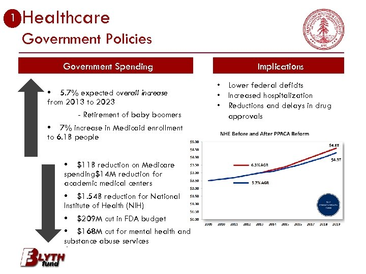 1 Healthcare Government Policies Government Spending 5. 7% expected overall increase from 2013 to