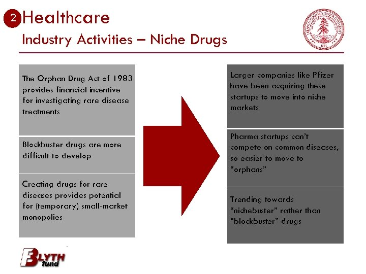 2 Healthcare Industry Activities – Niche Drugs The Orphan Drug Act of 1983 provides