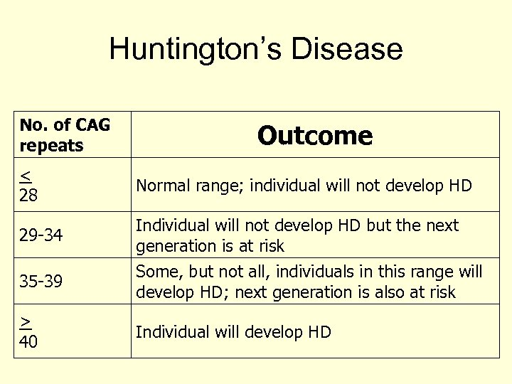 Huntington's Disease No. of CAG repeats < 28 29 -34 35 -39 > 40