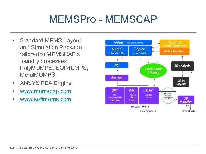 MEMSPro - MEMSCAP • Standard MEMS Layout and Simulation Package, tailored to MEMSCAP's foundry