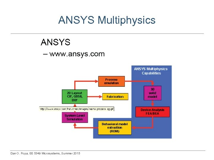 ANSYS Multiphysics Dan O. Popa, EE 5349 Microsystems, Summer 2015