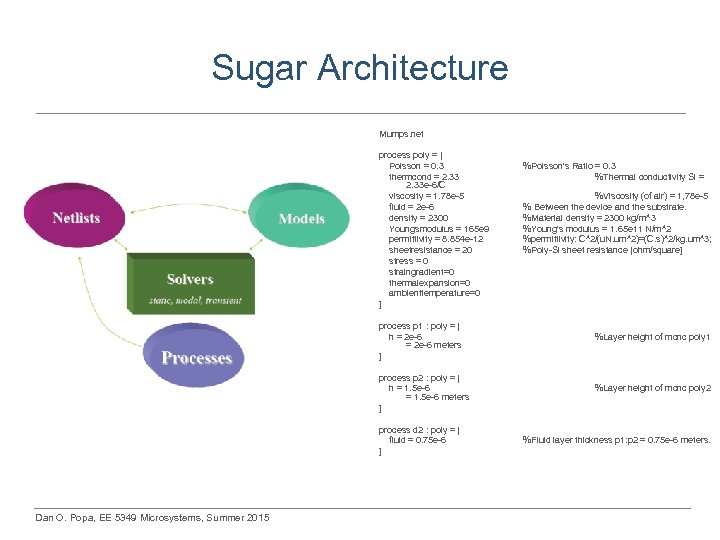 Sugar Architecture Mumps. net process poly = [ Poisson = 0. 3 thermcond =