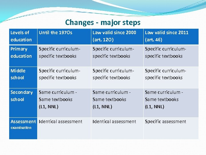 Changes - major steps Levels of education Until the 197 Os Law valid since