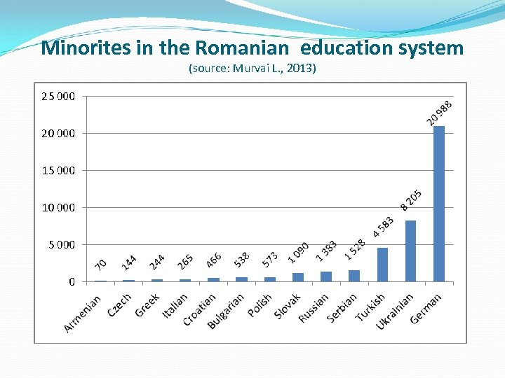 Minorites in the Romanian education system (source: Murvai L. , 2013)