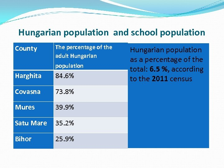 Hungarian population and school population County The percentage of the adult Hungarian population Harghita