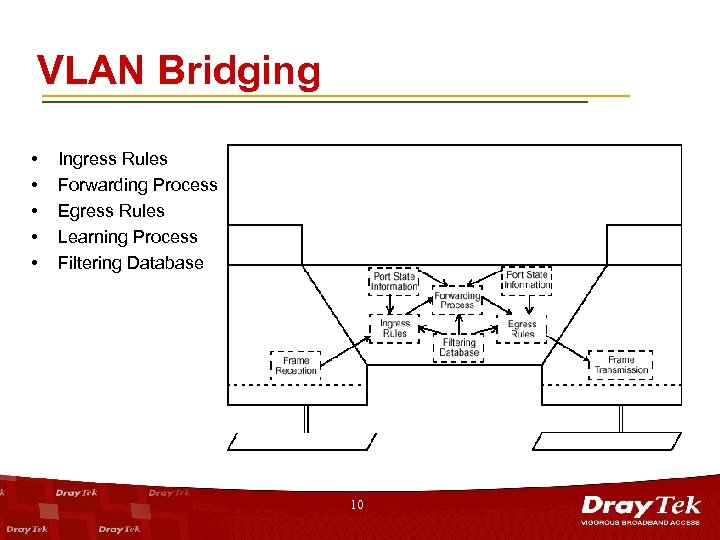 VLAN Bridging • • • Ingress Rules Forwarding Process Egress Rules Learning Process Filtering