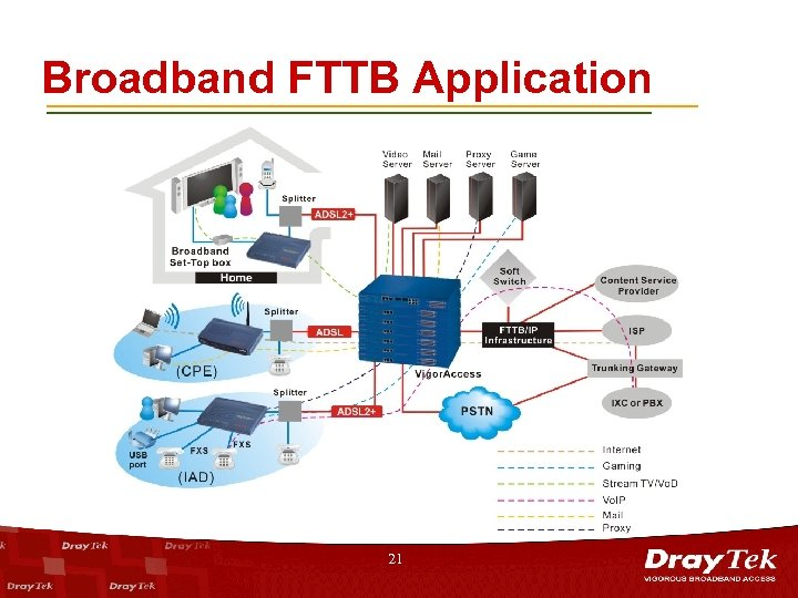 Broadband FTTB Application 21